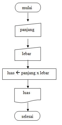 Notasi Algoritma Heru768 Blog