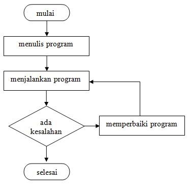 langkahpemrograman